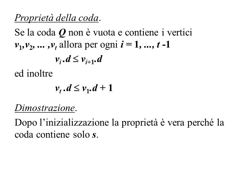 Proprietà della coda. Se la coda Q non è vuota e contiene i vertici v 1,v 2,...,v t allora per ogni i = 1,..., t -1 v i.d v i+1.d ed inoltre v t.d v 1