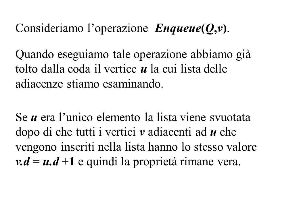 Consideriamo loperazione Enqueue(Q,v). Quando eseguiamo tale operazione abbiamo già tolto dalla coda il vertice u la cui lista delle adiacenze stiamo