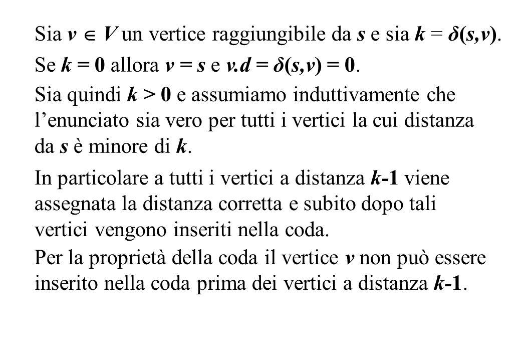 Sia v V un vertice raggiungibile da s e sia k = δ(s,v). Se k = 0 allora v = s e v.d = δ(s,v) = 0. Per la proprietà della coda il vertice v non può ess