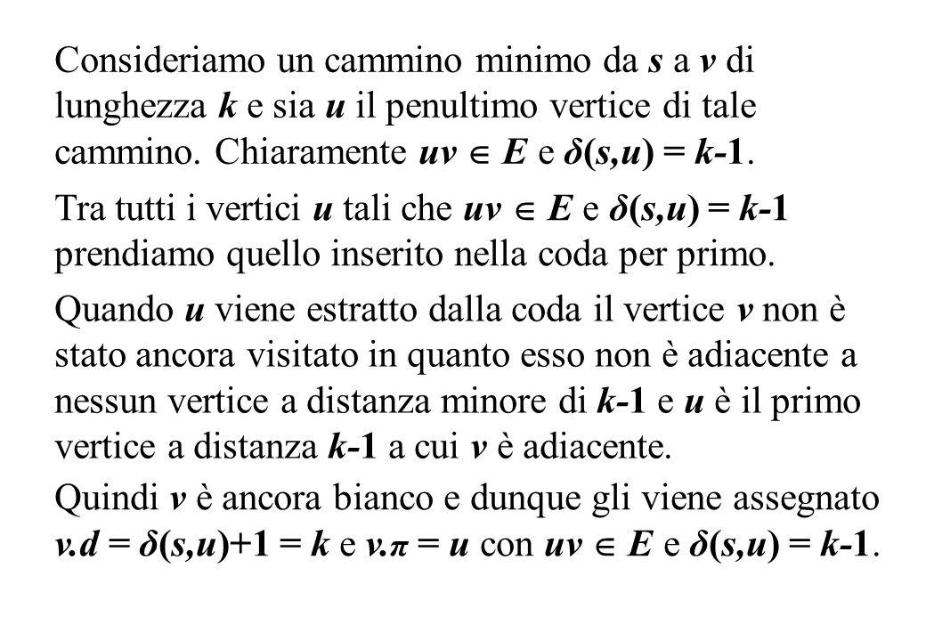 Consideriamo un cammino minimo da s a v di lunghezza k e sia u il penultimo vertice di tale cammino. Chiaramente uv E e δ(s,u) = k-1. Tra tutti i vert