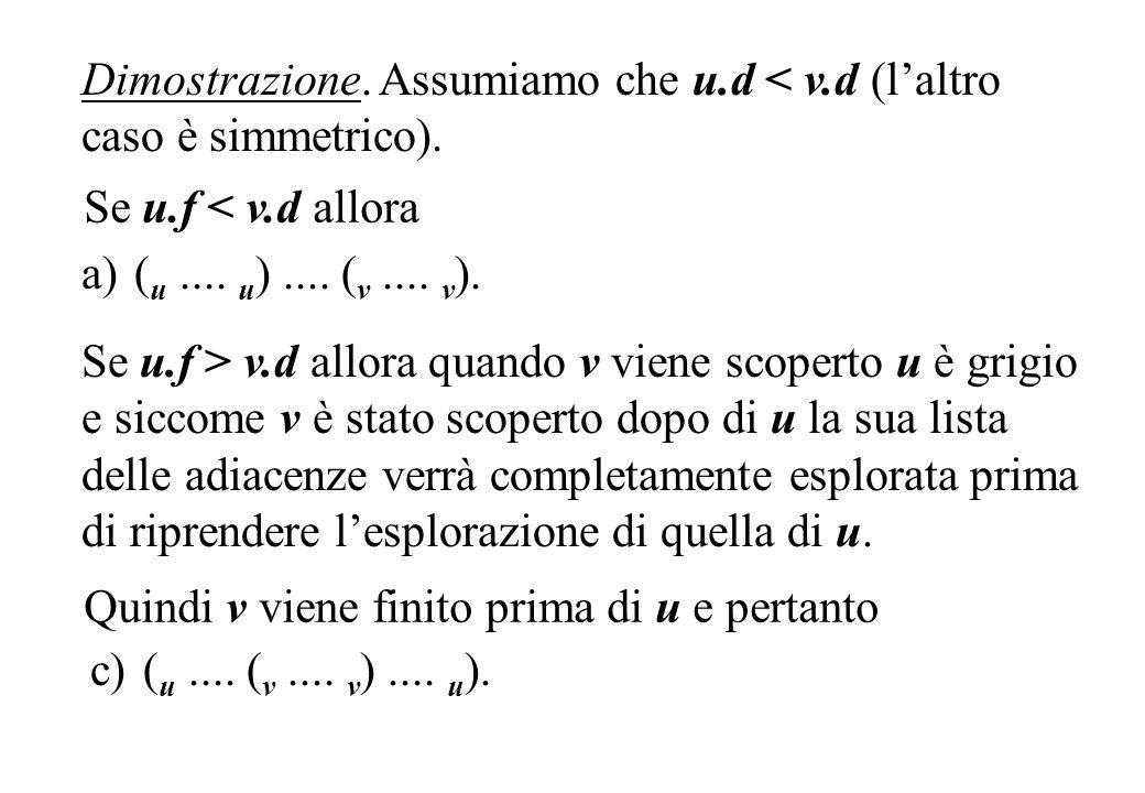 Dimostrazione. Assumiamo che u.d < v.d (laltro caso è simmetrico). Se u.f > v.d allora quando v viene scoperto u è grigio e siccome v è stato scoperto