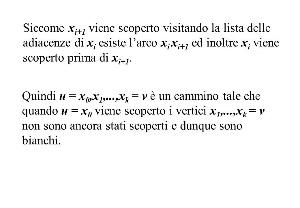 Siccome x i+1 viene scoperto visitando la lista delle adiacenze di x i esiste larco x i x i+1 ed inoltre x i viene scoperto prima di x i+1. Quindi u =