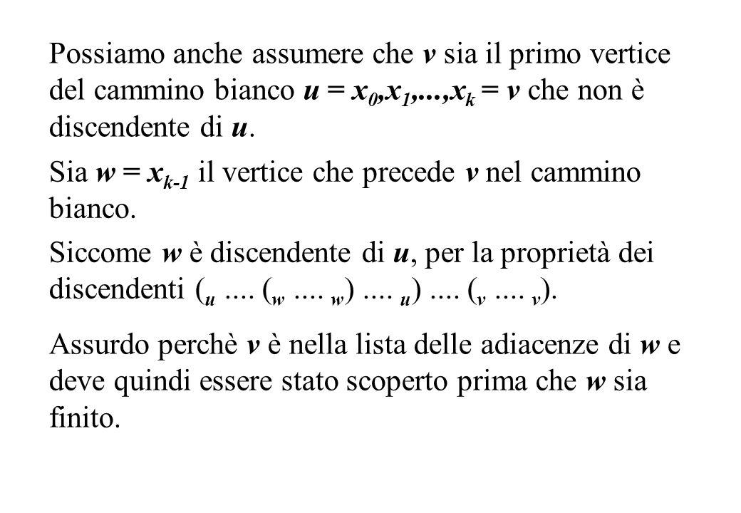 Possiamo anche assumere che v sia il primo vertice del cammino bianco u = x 0,x 1,...,x k = v che non è discendente di u. Sia w = x k-1 il vertice che