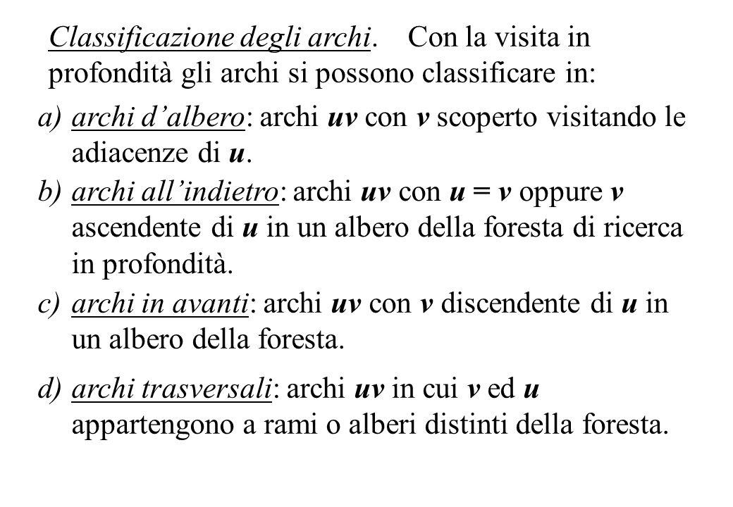 a)archi dalbero: archi uv con v scoperto visitando le adiacenze di u. Classificazione degli archi. Con la visita in profondità gli archi si possono cl