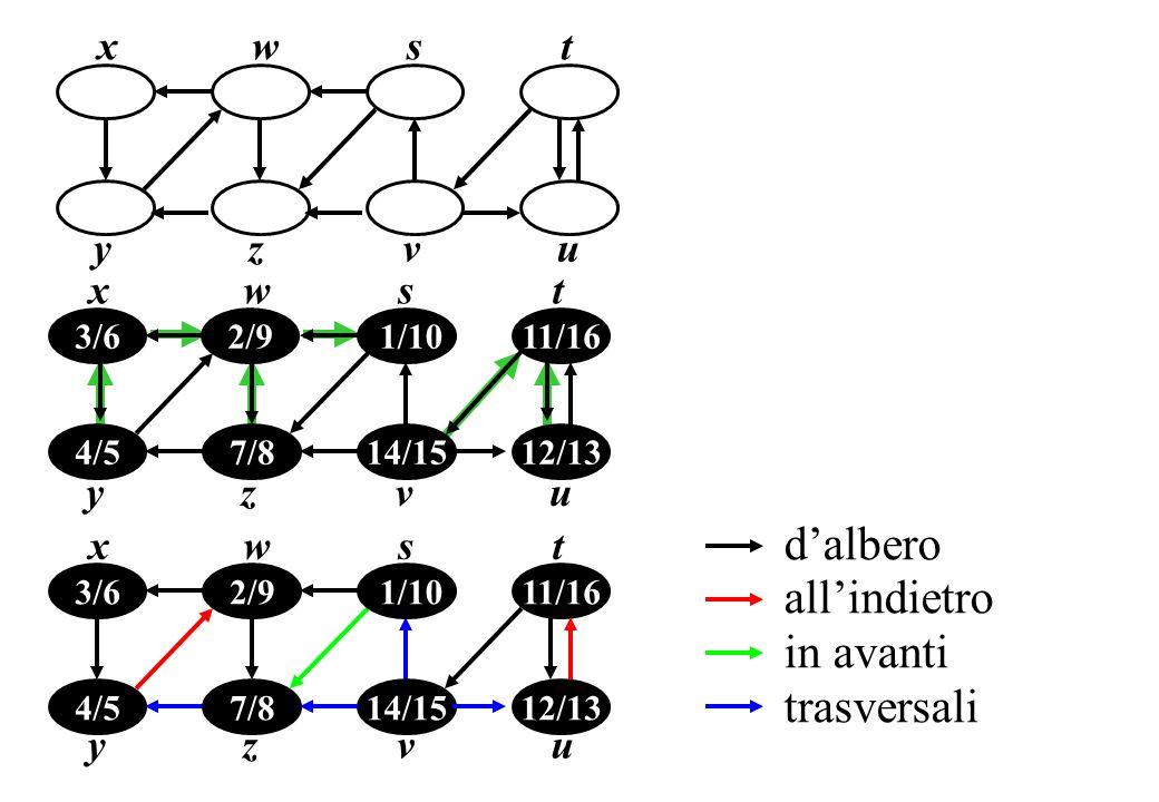 xwst yzv u 4/5 yzv 7/8 xws 12/13 11/16 14/15 1/10 2/9 3/6 t u 4/5 yzv 7/8 xws 12/13 11/16 14/15 1/10 2/9 3/6 t u dalbero allindietro in avanti trasver