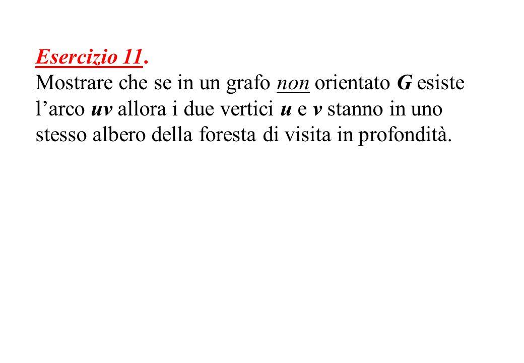 Esercizio 11. Mostrare che se in un grafo non orientato G esiste larco uv allora i due vertici u e v stanno in uno stesso albero della foresta di visi