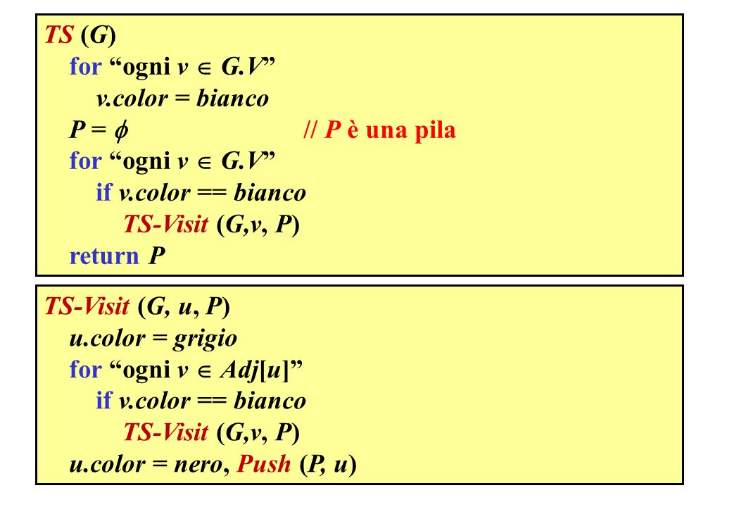 TS (G) for ogni v G.V v.color = bianco P = // P è una pila for ogni v G.V if v.color == bianco TS-Visit (G,v, P) return P TS-Visit (G, u, P) u.color = grigio for ogni v Adj[u] if v.color == bianco TS-Visit (G,v, P) u.color = nero, Push (P, u)