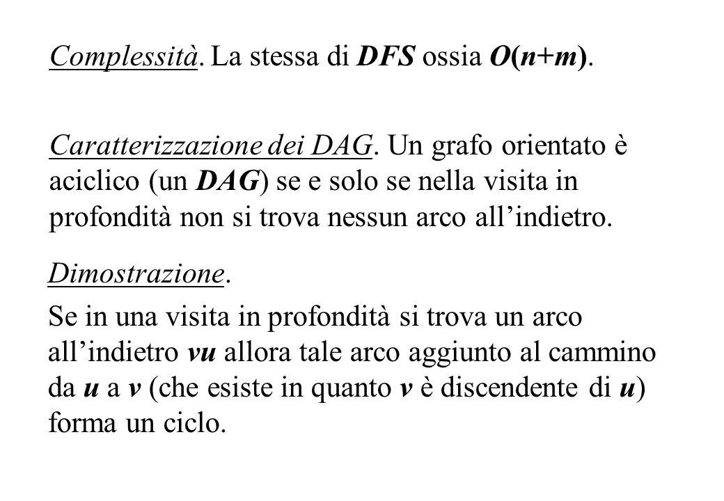 Complessità. La stessa di DFS ossia O(n+m). Caratterizzazione dei DAG. Un grafo orientato è aciclico (un DAG) se e solo se nella visita in profondità
