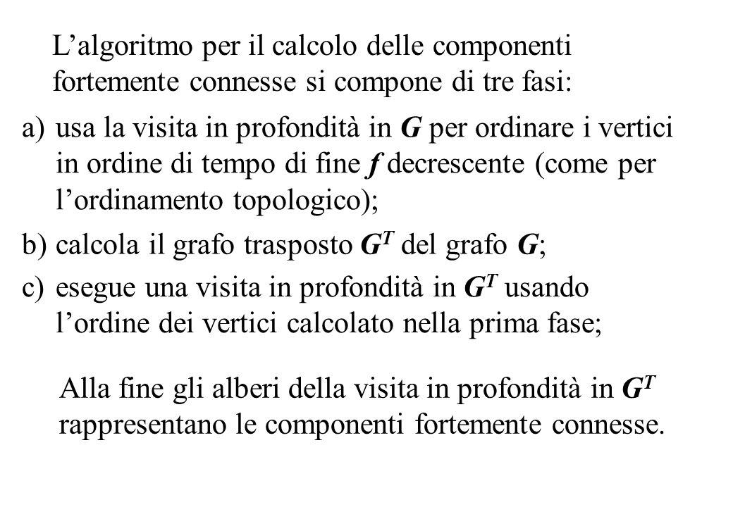 Lalgoritmo per il calcolo delle componenti fortemente connesse si compone di tre fasi: a)usa la visita in profondità in G per ordinare i vertici in or