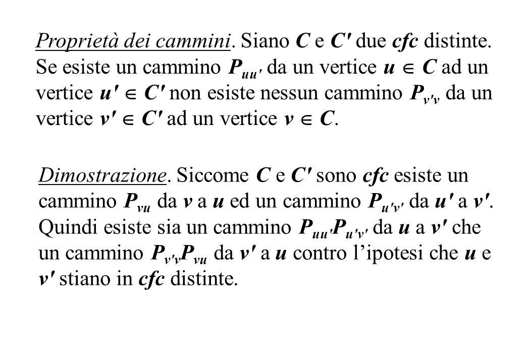 Proprietà dei cammini. Siano C e C' due cfc distinte. Se esiste un cammino P uu' da un vertice u C ad un vertice u' C' non esiste nessun cammino P v'v