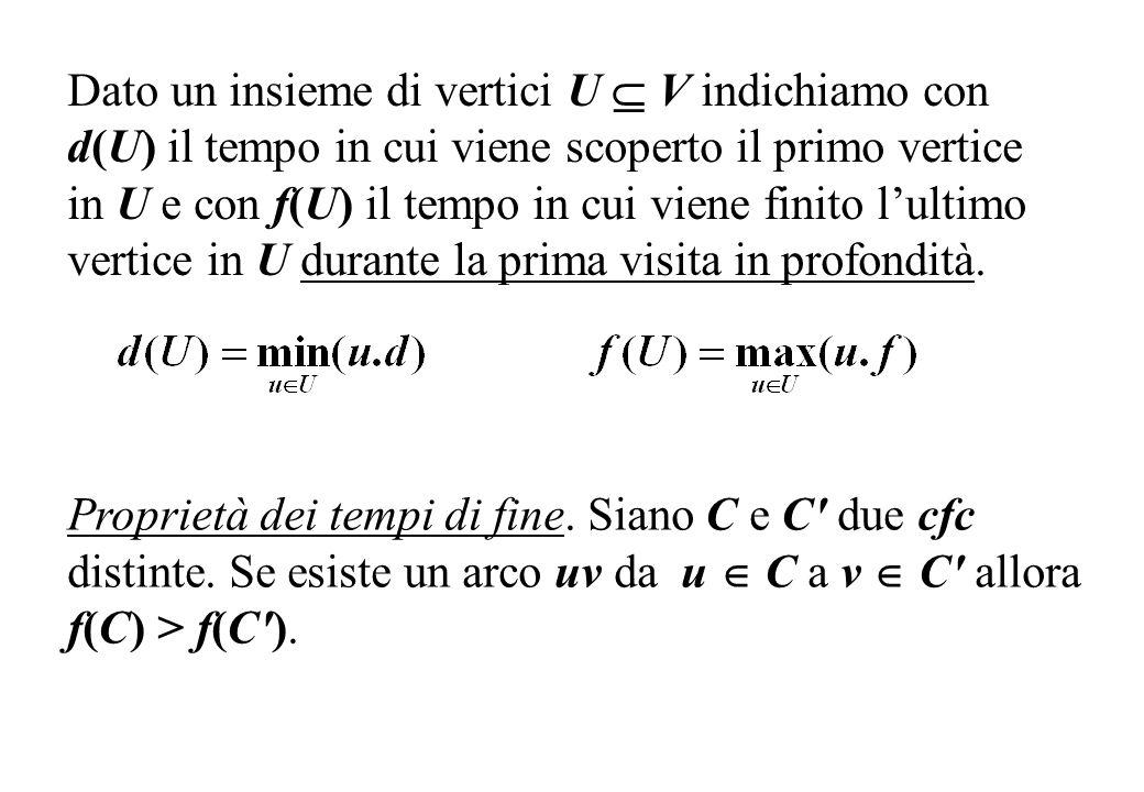 Dato un insieme di vertici U V indichiamo con d(U) il tempo in cui viene scoperto il primo vertice in U e con f(U) il tempo in cui viene finito lultim