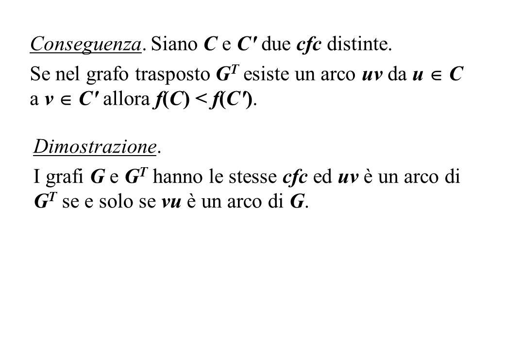 Conseguenza. Siano C e C' due cfc distinte. Se nel grafo trasposto G T esiste un arco uv da u C a v C' allora f(C) < f(C'). Dimostrazione. I grafi G e