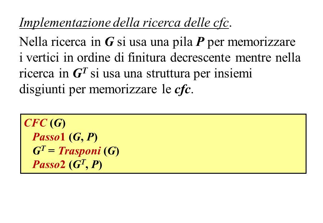 Implementazione della ricerca delle cfc. Nella ricerca in G si usa una pila P per memorizzare i vertici in ordine di finitura decrescente mentre nella