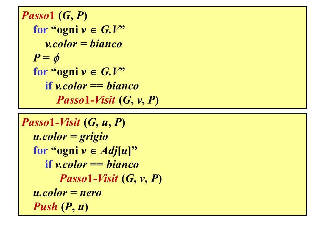 Passo1 (G, P) for ogni v G.V v.color = bianco P = for ogni v G.V if v.color == bianco Passo1-Visit (G, v, P) Passo1-Visit (G, u, P) u.color = grigio f