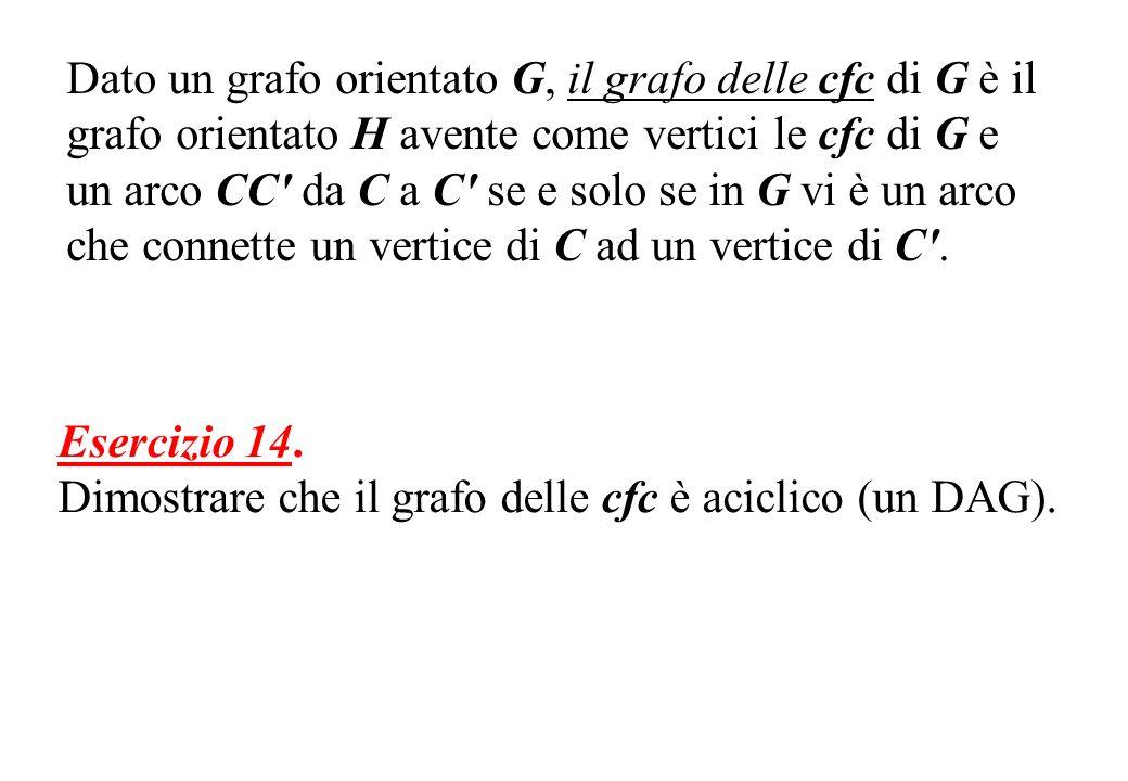 Dato un grafo orientato G, il grafo delle cfc di G è il grafo orientato H avente come vertici le cfc di G e un arco CC' da C a C' se e solo se in G vi