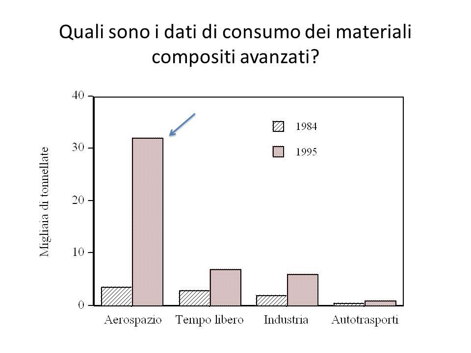 Quali sono i dati di consumo dei materiali compositi avanzati?