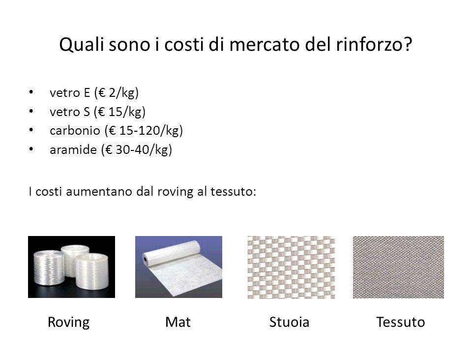 Quali sono i costi di mercato del rinforzo? vetro E ( 2/kg) vetro S ( 15/kg) carbonio ( 15-120/kg) aramide ( 30-40/kg) I costi aumentano dal roving al