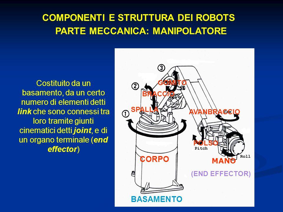 COMPONENTI E STRUTTURA DEI ROBOTS PARTE MECCANICA: MANIPOLATORE Costituito da un basamento, da un certo numero di elementi detti link che sono connessi tra loro tramite giunti cinematici detti joint, e di un organo terminale (end effector) BASAMENTO AVANBRACCIO GOMITO MANO (END EFFECTOR) POLSO BRACCIO SPALLA CORPO