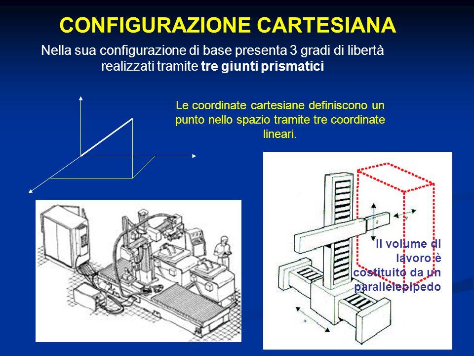 CONFIGURAZIONE CARTESIANA Nella sua configurazione di base presenta 3 gradi di libertà realizzati tramite tre giunti prismatici Il volume di lavoro è costituito da un parallelepipedo Le coordinate cartesiane definiscono un punto nello spazio tramite tre coordinate lineari.