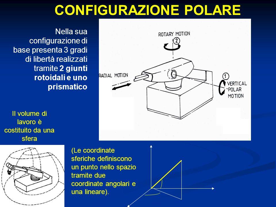 CONFIGURAZIONE POLARE Nella sua configurazione di base presenta 3 gradi di libertà realizzati tramite 2 giunti rotoidali e uno prismatico Il volume di lavoro è costituito da una sfera (Le coordinate sferiche definiscono un punto nello spazio tramite due coordinate angolari e una lineare).