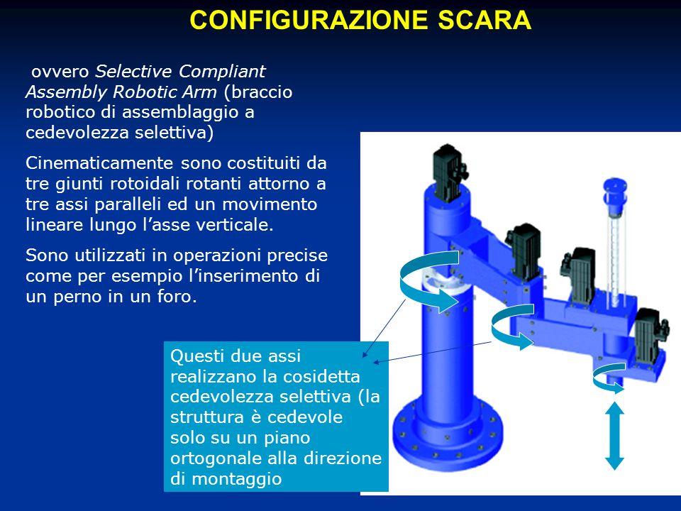 CONFIGURAZIONE SCARA ovvero Selective Compliant Assembly Robotic Arm (braccio robotico di assemblaggio a cedevolezza selettiva) Cinematicamente sono costituiti da tre giunti rotoidali rotanti attorno a tre assi paralleli ed un movimento lineare lungo lasse verticale.