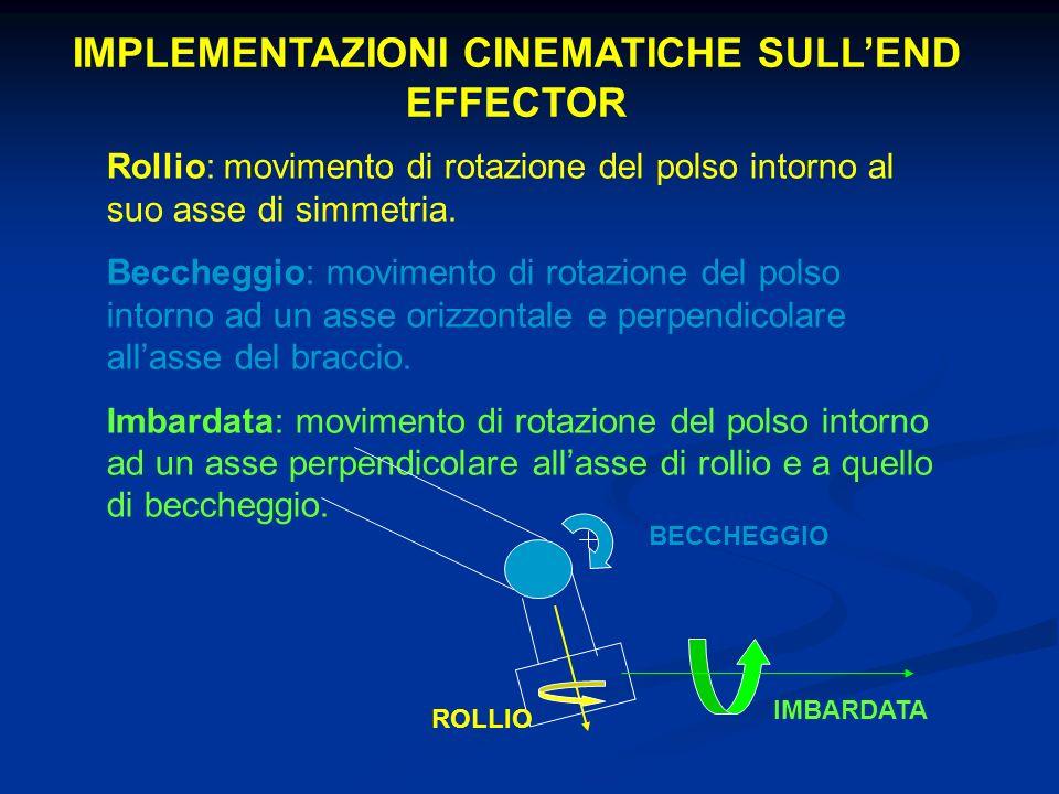 IMPLEMENTAZIONI CINEMATICHE SULLEND EFFECTOR Rollio: movimento di rotazione del polso intorno al suo asse di simmetria. Beccheggio: movimento di rotaz