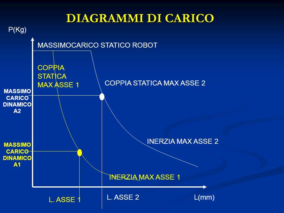 DIAGRAMMI DI CARICO P(Kg) MASSIMOCARICO STATICO ROBOT L(mm) COPPIA STATICA MAX ASSE 2 INERZIA MAX ASSE 2 L. ASSE 1 L. ASSE 2 COPPIA STATICA MAX ASSE 1