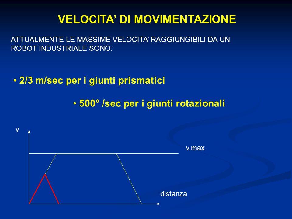 VELOCITA DI MOVIMENTAZIONE ATTUALMENTE LE MASSIME VELOCITA RAGGIUNGIBILI DA UN ROBOT INDUSTRIALE SONO: 2/3 m/sec per i giunti prismatici 500° /sec per i giunti rotazionali v.max v distanza