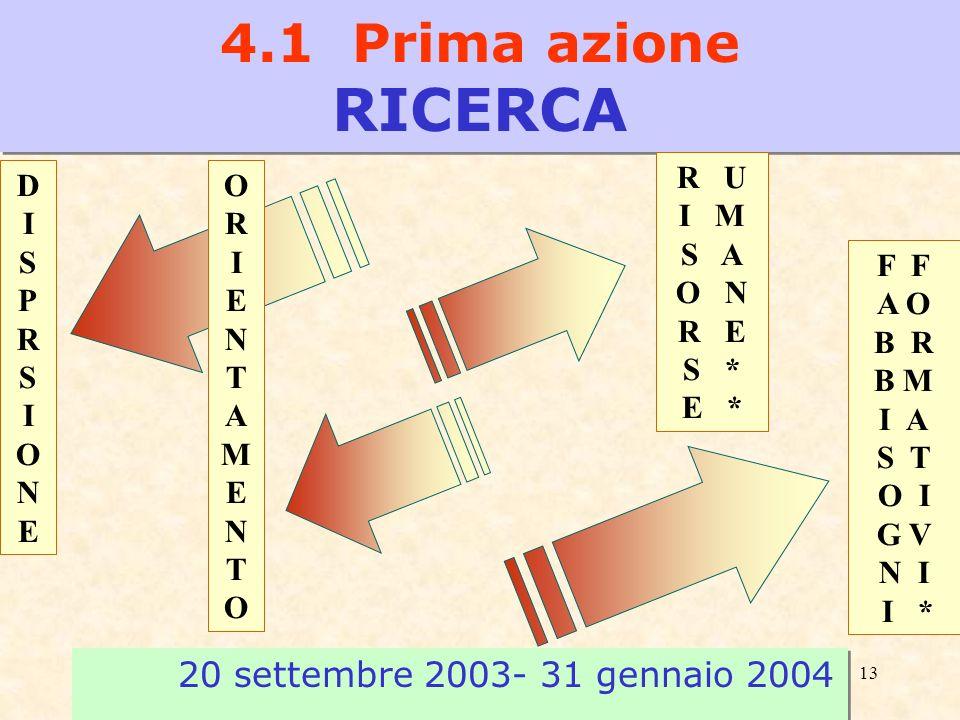 13 20 settembre 2003- 31 gennaio 2004 4.1 Prima azione RICERCA DISPRSIONEDISPRSIONE ORIENTAMENTOORIENTAMENTO R U I M S A O N R E S * E * F A O B R B M I A S T O I G V N I I *