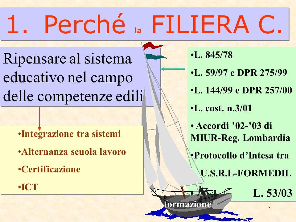 3 1. Perché la FILIERA C. Ripensare al sistema educativo nel campo delle competenze edili L. 845/78 L. 59/97 e DPR 275/99 L. 144/99 e DPR 257/00 L. co