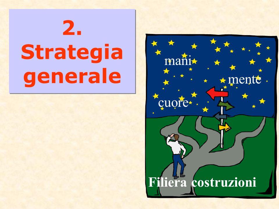6 2. Strategia generale Filiera costruzioni mani mente cuore