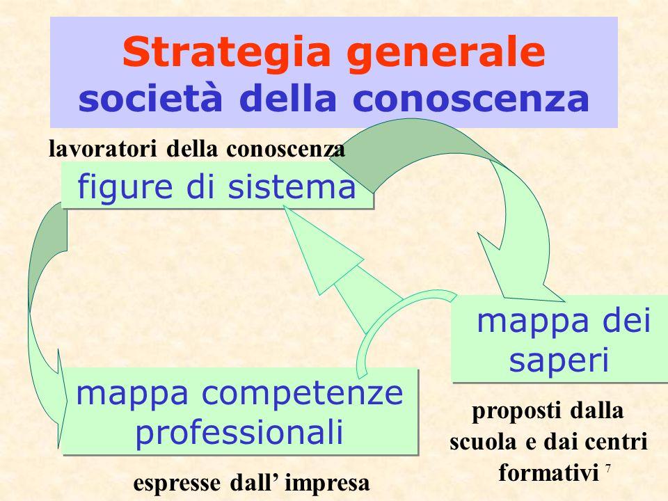 7 Strategia generale società della conoscenza mappa competenze professionali figure di sistema mappa dei saperi espresse dall impresa proposti dalla scuola e dai centri formativi lavoratori della conoscenza