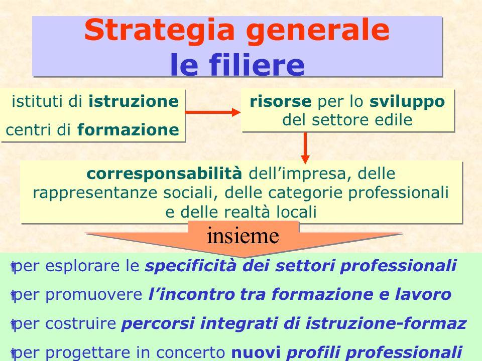 8 Strategia generale le filiere per esplorare le specificità dei settori professionali per promuovere lincontro tra formazione e lavoro per costruire