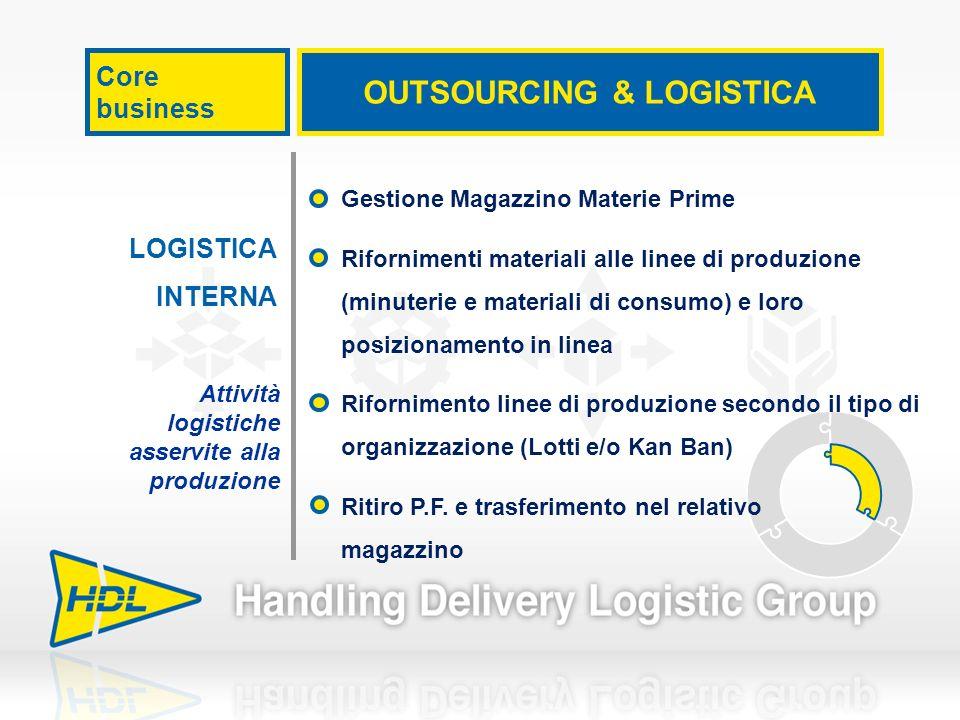 Core business OUTSOURCING & LOGISTICA LOGISTICA INTERNA Attività logistiche asservite alla produzione Gestione Magazzino Materie Prime Rifornimenti ma