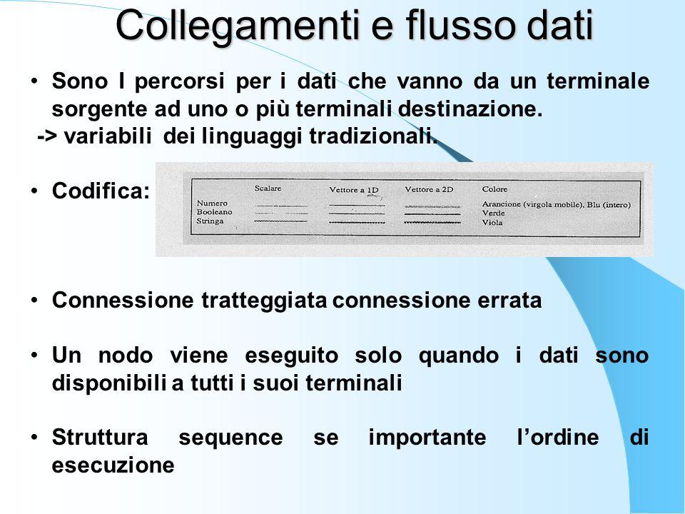 Collegamenti e flusso dati Sono I percorsi per i dati che vanno da un terminale sorgente ad uno o più terminali destinazione.