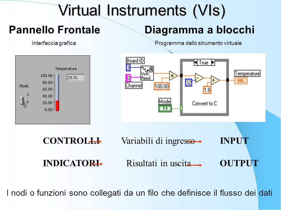 Virtual Instruments (VIs) Pannello Frontale Interfaccia grafica Diagramma a blocchi Programma dello strumento virtuale CONTROLLI Variabili di ingresso INPUT INDICATORI Risultati in uscita OUTPUT I nodi o funzioni sono collegati da un filo che definisce il flusso dei dati