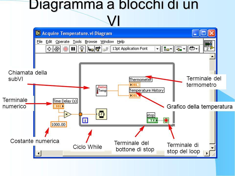 Diagramma a blocchi di un VI Costante numerica Chiamata della subVI Ciclo While Terminale del bottone di stop Terminale numerico Terminale di stop del loop Terminale del termometro ro Grafico della temperatura