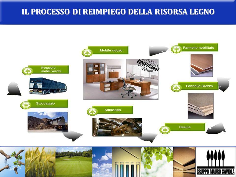 IL PROCESSO DI REIMPIEGO DELLA RISORSA LEGNO
