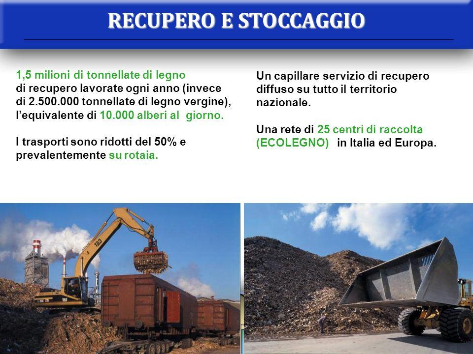 RECUPERO E STOCCAGGIO 1,5 milioni di tonnellate di legno di recupero lavorate ogni anno (invece di 2.500.000 tonnellate di legno vergine), lequivalent