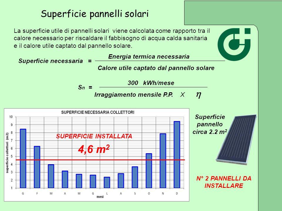 La superficie utile di pannelli solari viene calcolata come rapporto tra il calore necessario per riscaldare il fabbisogno di acqua calda sanitaria e