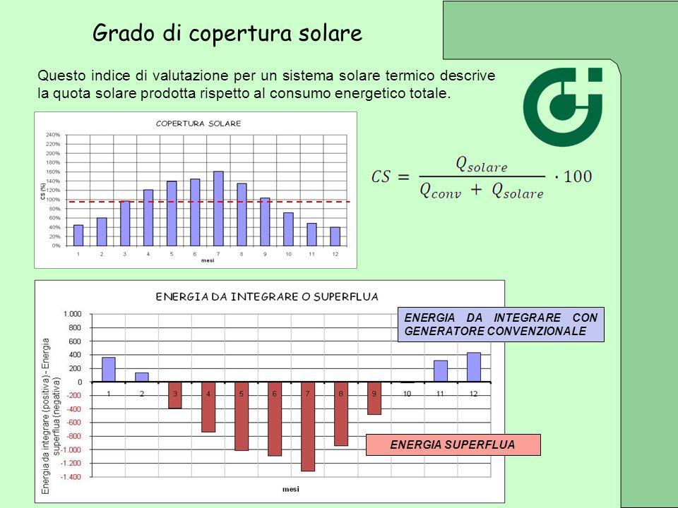 Questo indice di valutazione per un sistema solare termico descrive la quota solare prodotta rispetto al consumo energetico totale. ENERGIA DA INTEGRA