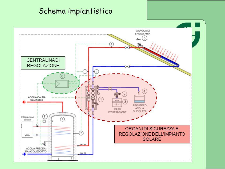 ORGANI DI SICUREZZA E REGOLAZIONE DELLIMPIANTO SOLARE CENTRALINA DI REGOLAZIONE Schema impiantistico
