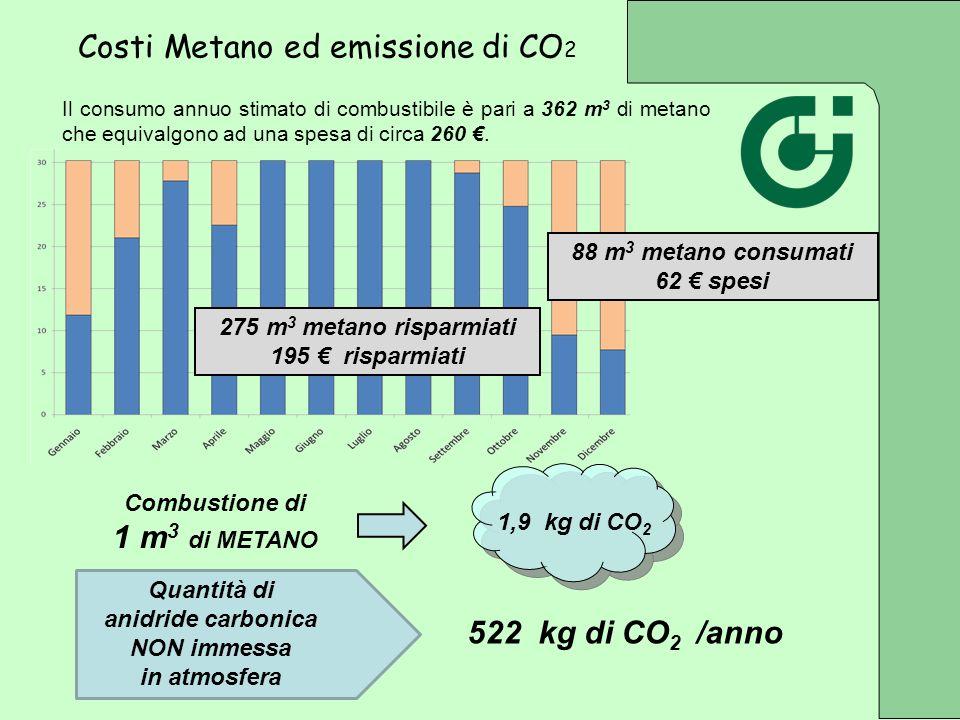 1,9 kg di CO 2 Combustione di 1 m 3 di METANO 275 m 3 metano risparmiati 195 risparmiati 88 m 3 metano consumati 62 spesi Quantità di anidride carboni
