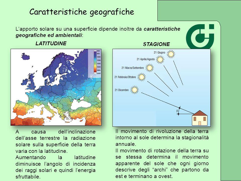 Lapporto solare su una superficie dipende inoltre da caratteristiche geografiche ed ambientali: LATITUDINE A causa dellinclinazione dellasse terrestre