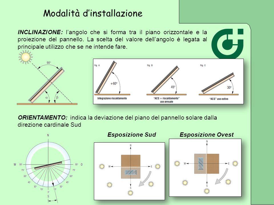 INCLINAZIONE: langolo che si forma tra il piano orizzontale e la proiezione del pannello. La scelta del valore dellangolo è legata al principale utili