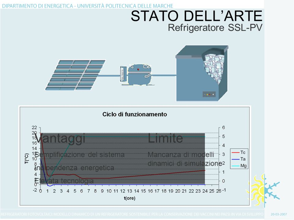 STATO DELLARTE Refrigeratore SSL-PV Vantaggi Semplificazione del sistema Indipendenza energetica Elevata tecnologia Limite Mancanza di modelli dinamici di simulazione