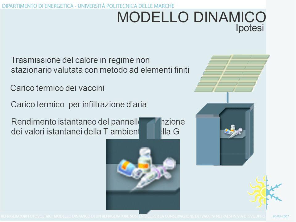 MODELLO DINAMICO Acquisizione dati Step di rilevamento 600 secondi Temperatura ambienteRadiazione solare su piano orizzontale Stazione di rilevamento CNR-Messina
