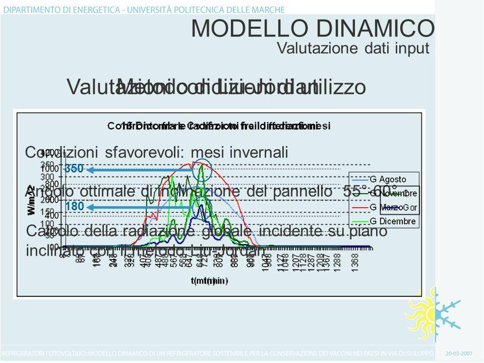 Potenza elettrica Fase I Fase II Fase IIIFase IV MODELLO DINAMICO Sistema di equazioni Incognite Tc Tw Mw Tn Pmod Modello matematico risolto con il software commerciale Mathematica 5.0