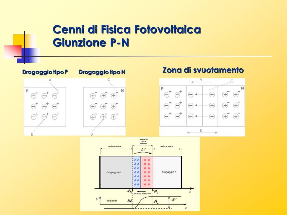 Cenni di Fisica Fotovoltaica Giunzione P-N Zona di svuotamento Drogaggio tipo P Drogaggio tipo N
