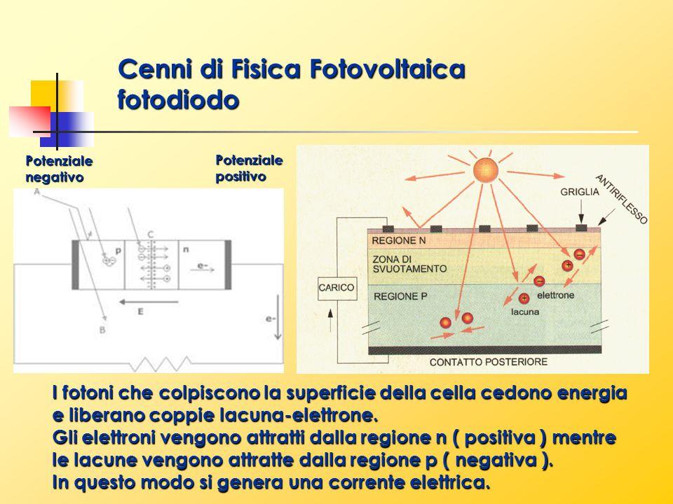 Cenni di Fisica Fotovoltaica fotodiodo I fotoni che colpiscono la superficie della cella cedono energia e liberano coppie lacuna-elettrone. Gli elettr